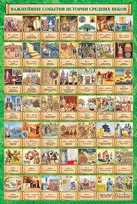 Важнейшие события истории средних веков. Плакат